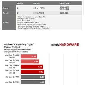 Windows 10 & Skylake, performance boost?